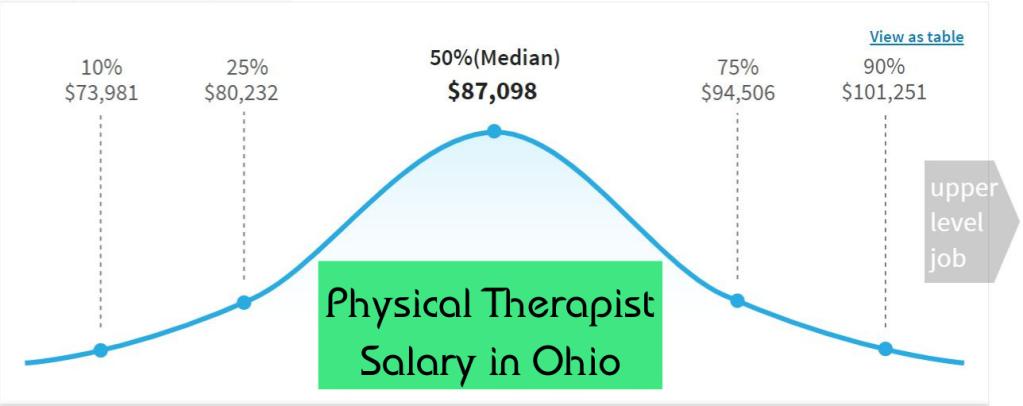 Best-jobs-in-ohio-salary
